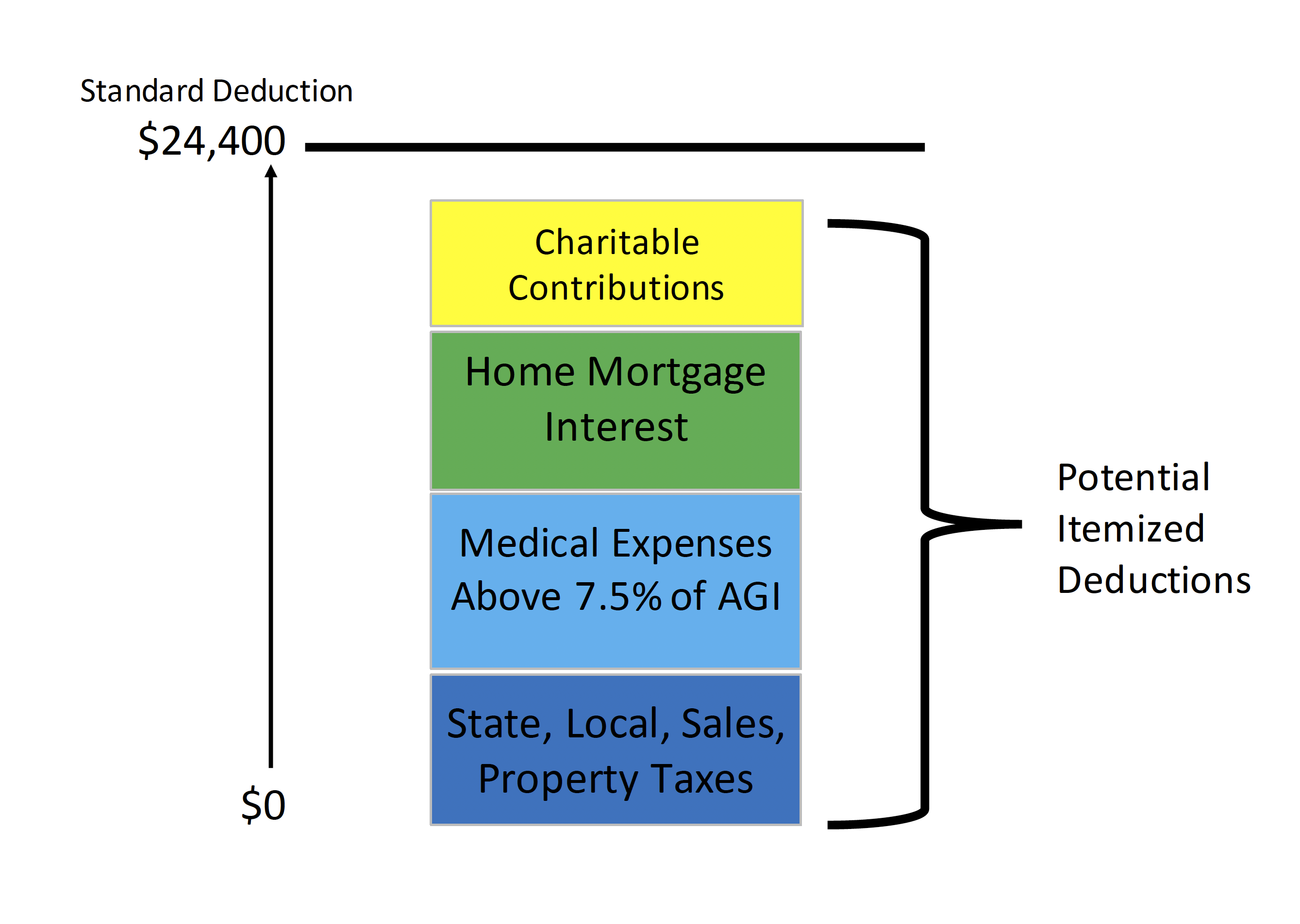 March 2019 Charitable Contributions Are They Still Tax Deductible Marin Financial Advisors
