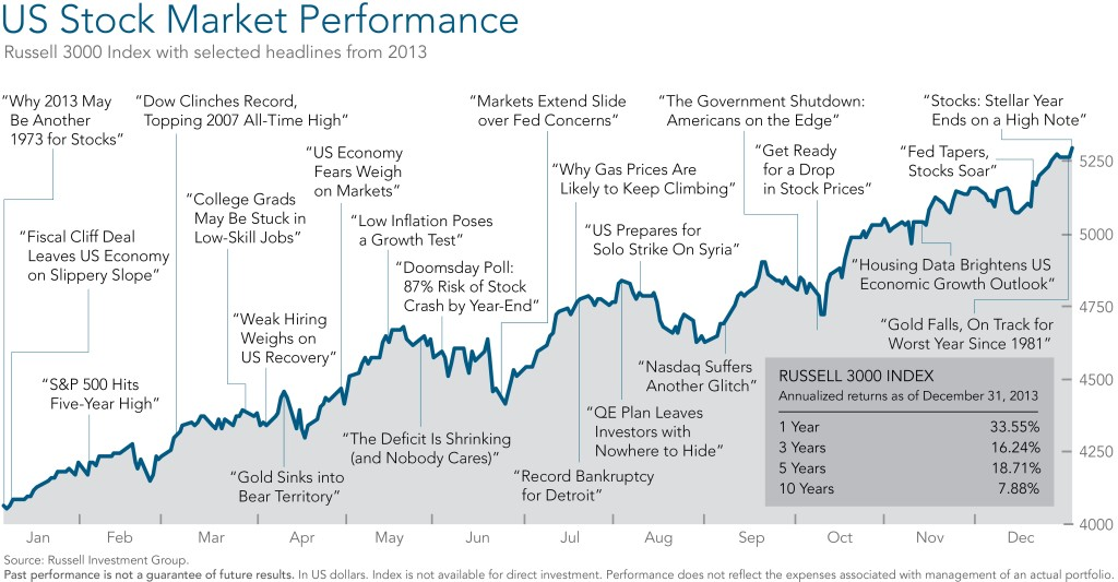 US Stock Market Events 2013 Chart