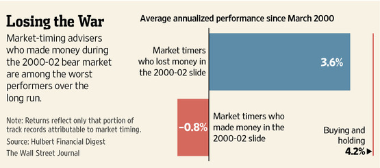 Market Timers Aug 2014