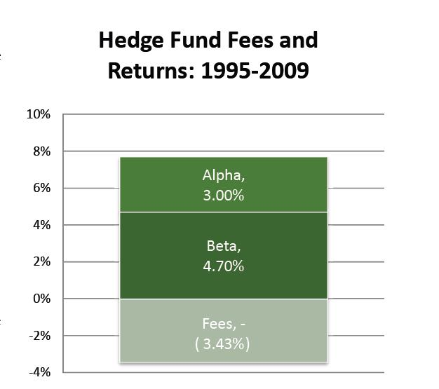 Hedge Fund Fees v Returns. Sept 2014