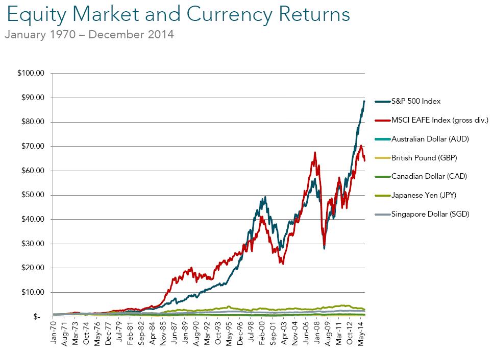 Equity Market Chart