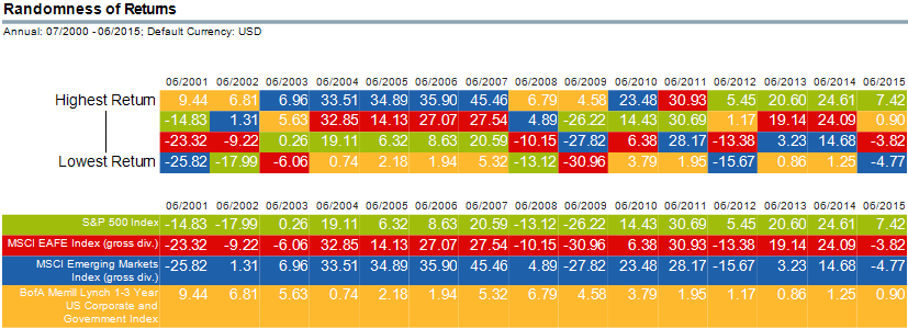 Return Chart