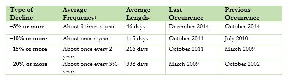 past market declines