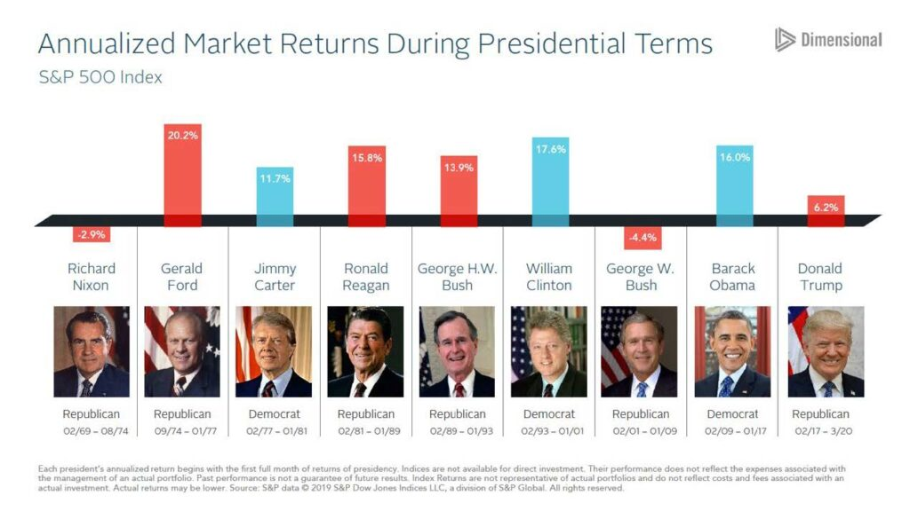 This image has an empty alt attribute; its file name is Foto-1.-Market-returns-w-presidents-1024x576.jpg